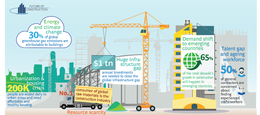 construction 2019 trends
